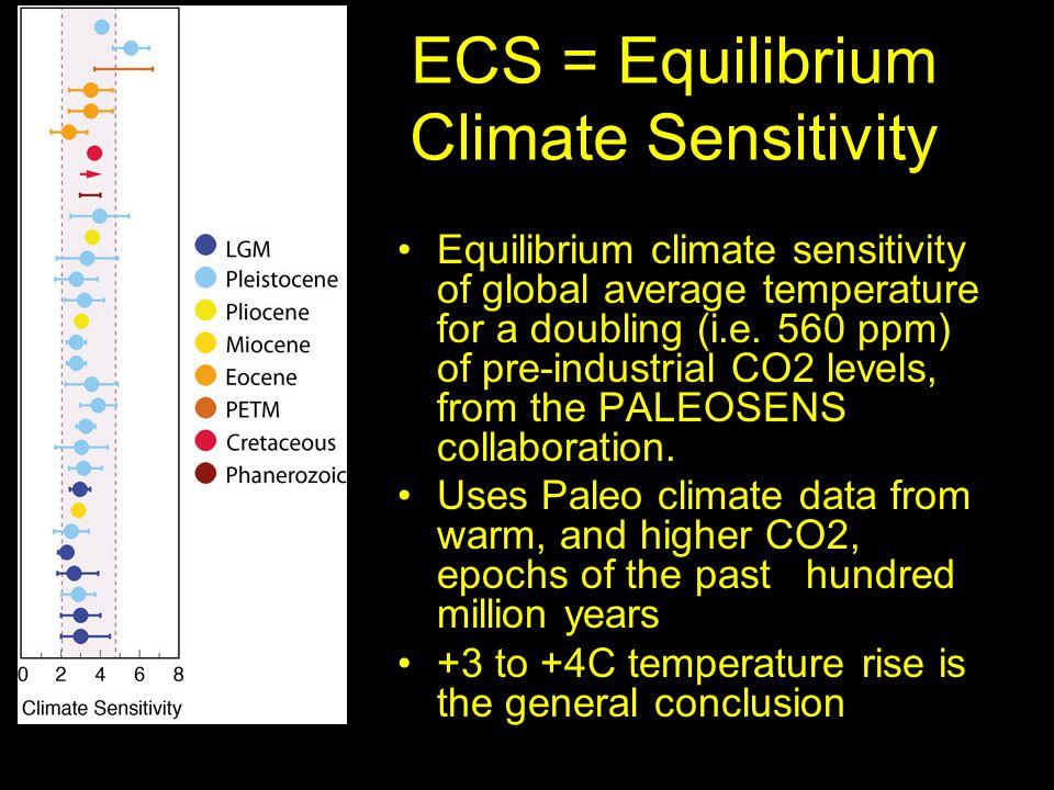 ECS = Equilibrium Climate Sensitivity