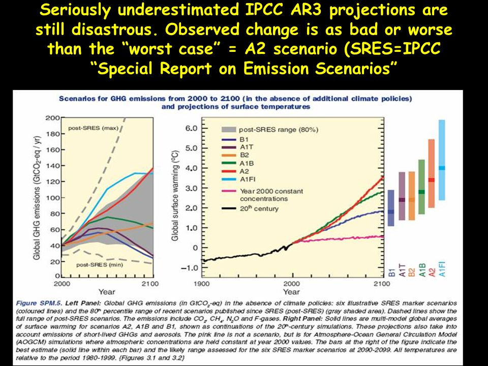 Seriously underestimated IPCC AR3 projections are still disastrous