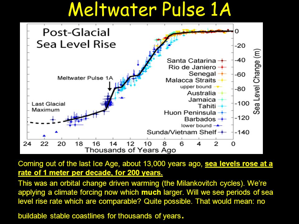 Meltwater Pulse 1A Coming out of the last Ice Age, about 13,000 years ago, sea levels rose at a rate of 1 meter per decade, for 200 years.