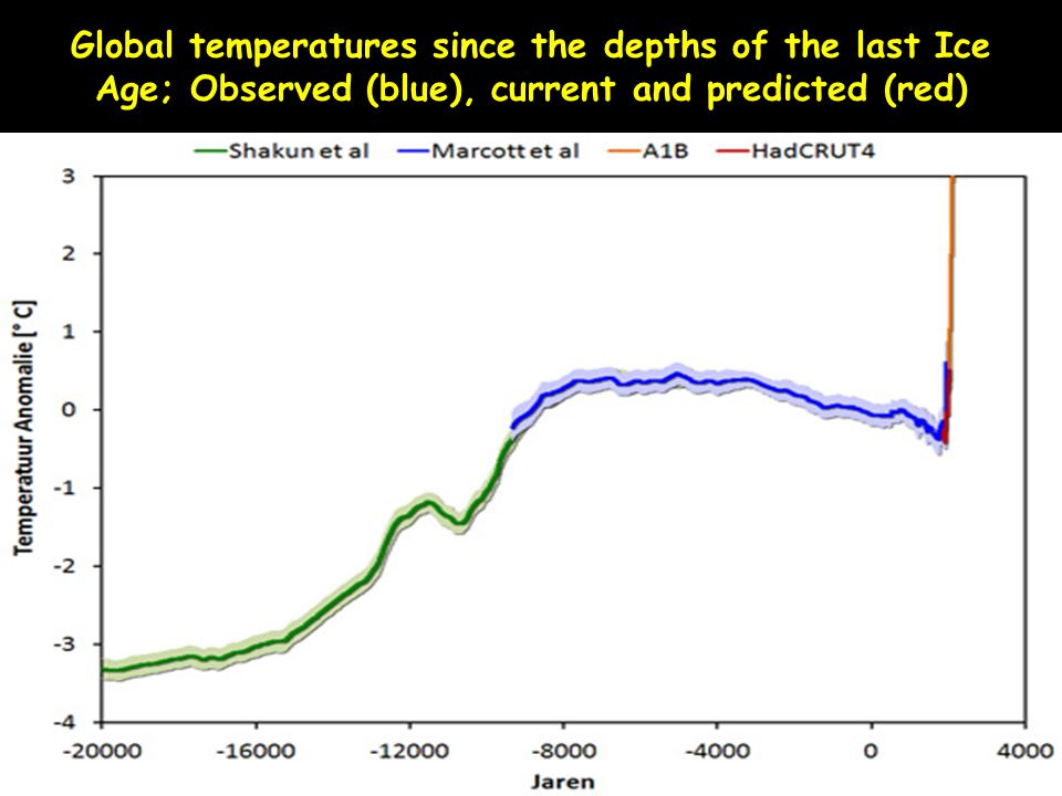 Global temperatures since the depths of the last Ice Age; Observed (blue), current and predicted (red)