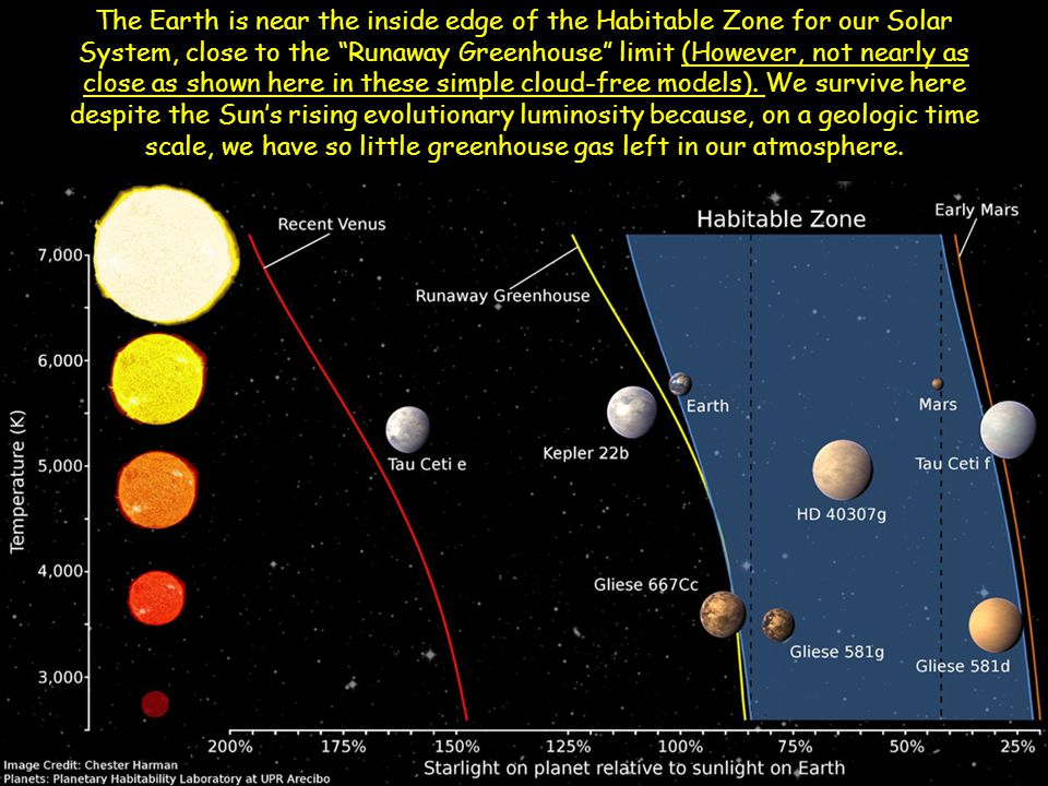 The Earth is near the inside edge of the Habitable Zone for our Solar System, close to the Runaway Greenhouse limit (However, not nearly as close as shown here in these simple cloud-free models).