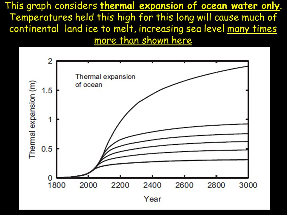 This graph considers thermal expansion of ocean water only