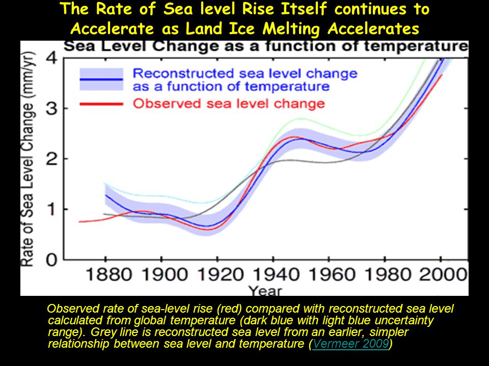 The Rate of Sea level Rise Itself continues to Accelerate as Land Ice Melting Accelerates