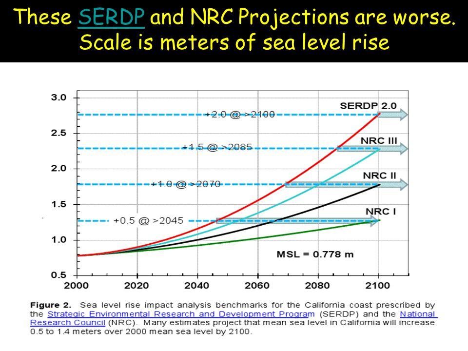 These SERDP and NRC Projections are worse