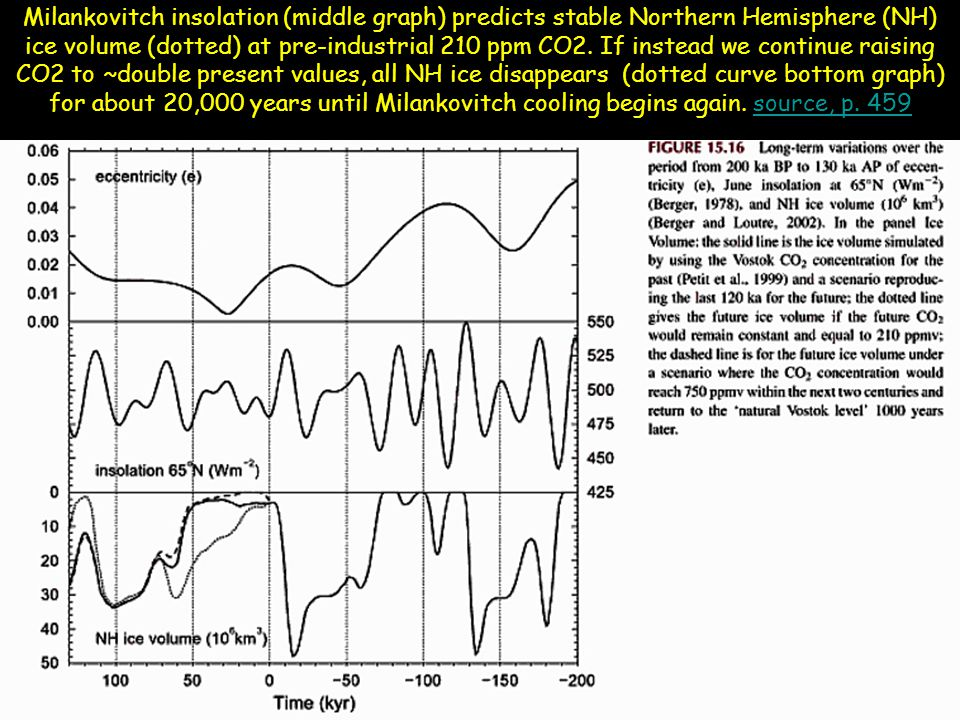 Milankovitch insolation (middle graph) predicts stable Northern Hemisphere (NH) ice volume (dotted) at pre-industrial 210 ppm CO2.