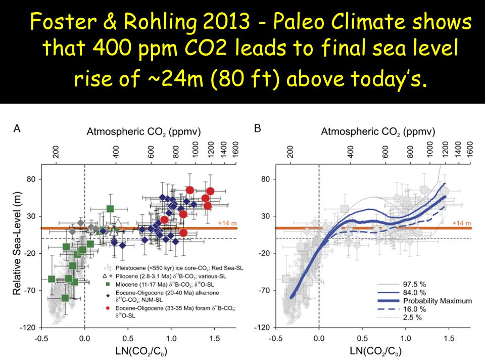 Foster & Rohling 2013 - Paleo Climate shows that 400 ppm CO2 leads to final sea level rise of ~24m (80 ft) above today's.
