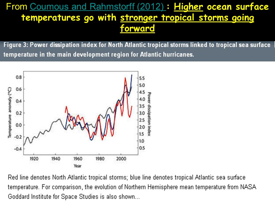 From Coumous and Rahmstorff (2012) : Higher ocean surface temperatures go with stronger tropical storms going forward