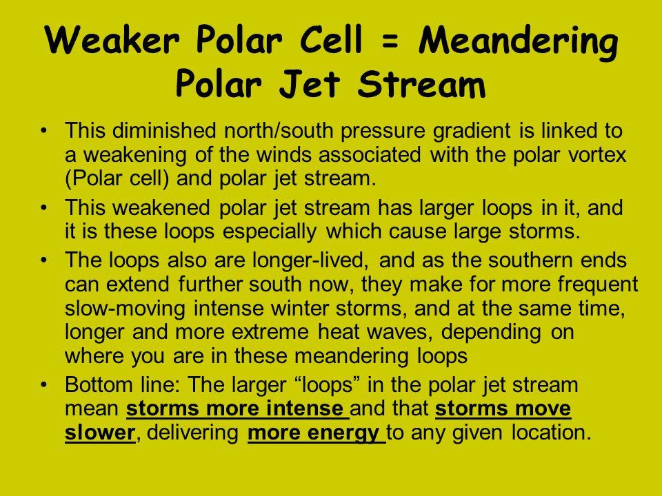 Weaker Polar Cell = Meandering Polar Jet Stream