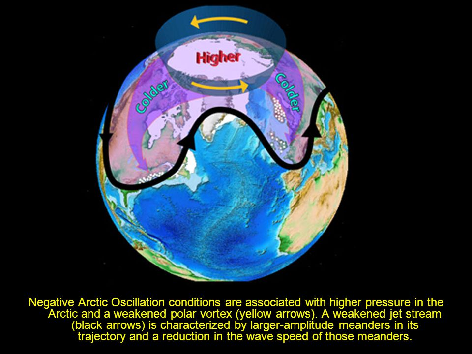 Negative Arctic Oscillation conditions are associated with higher pressure in the Arctic and a weakened polar vortex (yellow arrows).