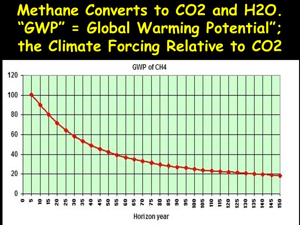 Methane Converts to CO2 and H2O
