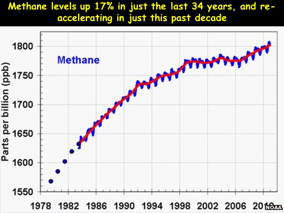 Methane levels up 17% in just the last 34 years, and re-accelerating in just this past decade