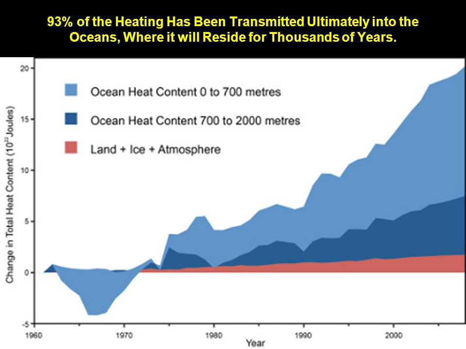 93% of the Heating Has Been Transmitted Ultimately into the Oceans, Where it will Reside for Thousands of Years.
