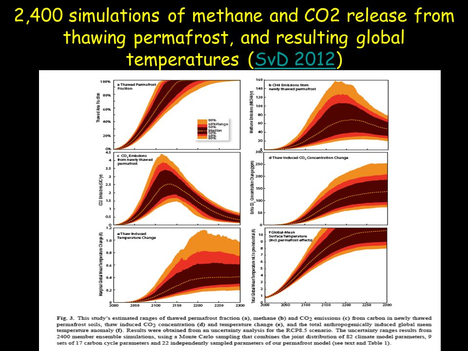 2,400 simulations of methane and CO2 release from thawing permafrost, and resulting global temperatures (SvD 2012)
