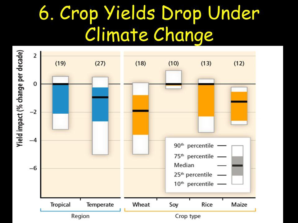 6. Crop Yields Drop Under Climate Change
