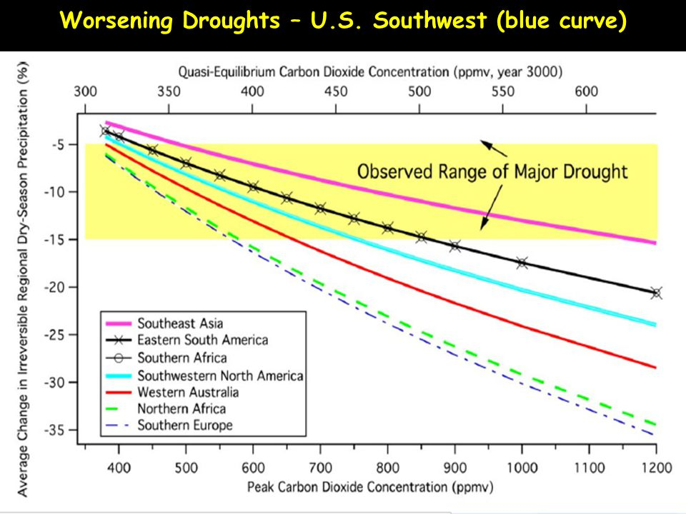 Worsening Droughts – U.S. Southwest (blue curve)