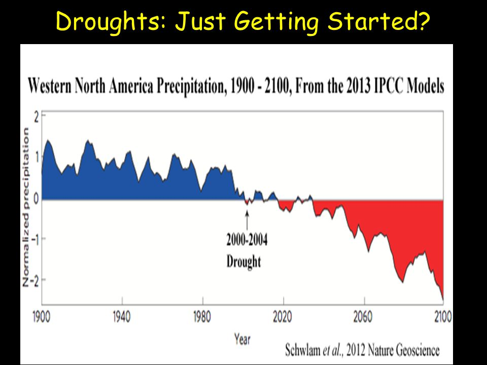 Droughts: Just Getting Started