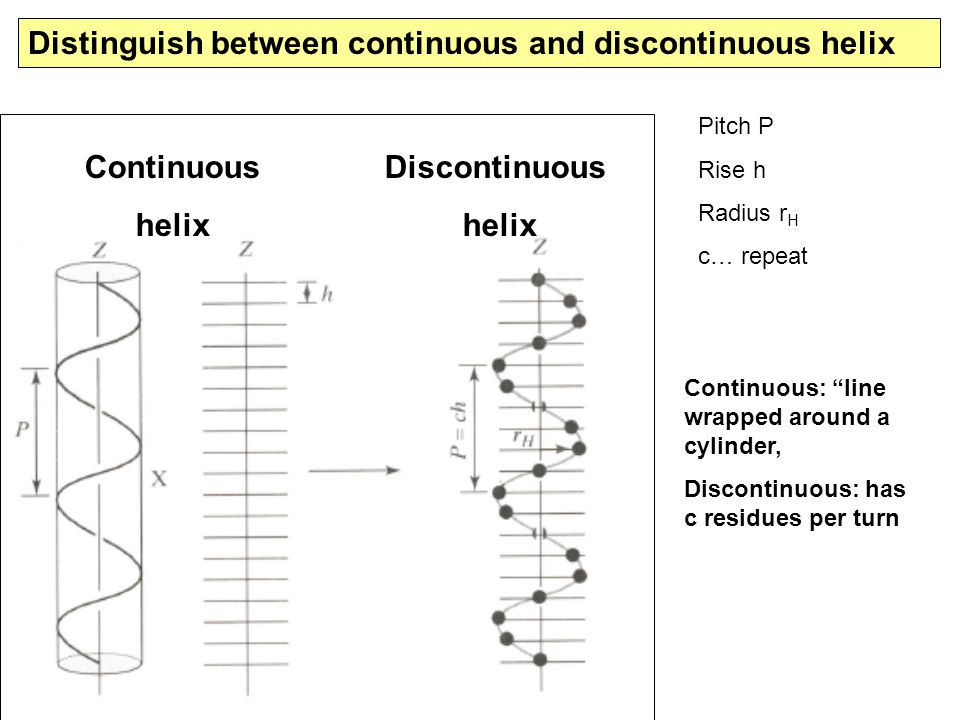 Continuous helix Discontinuous helix