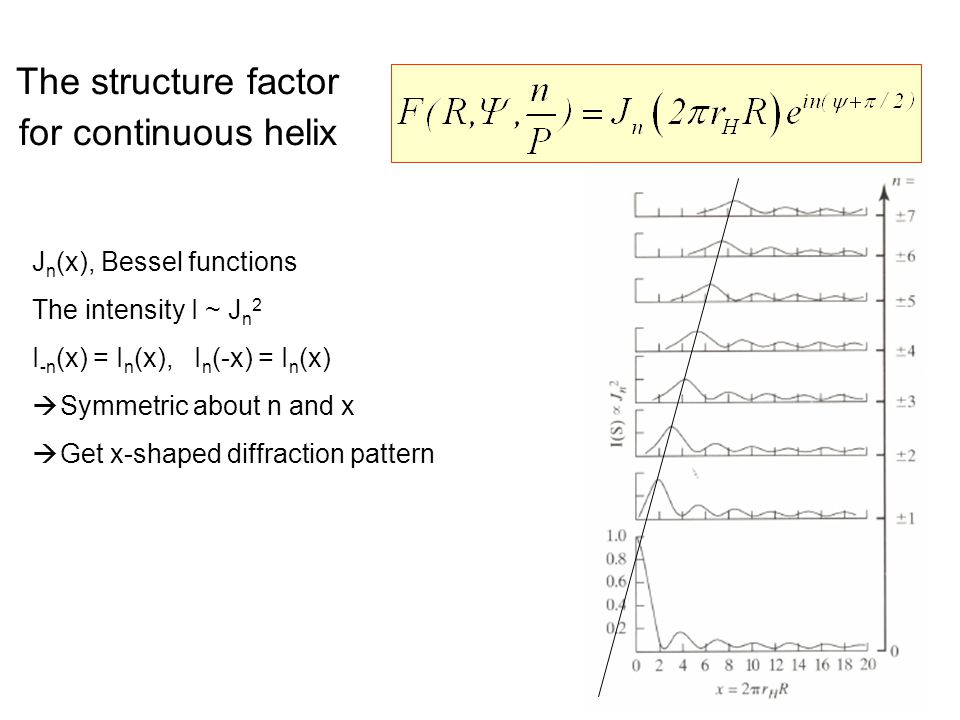 The structure factor for continuous helix