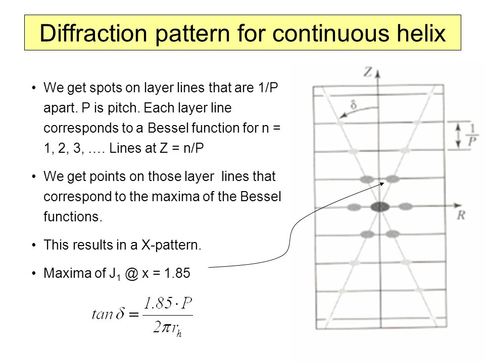 Diffraction pattern for continuous helix