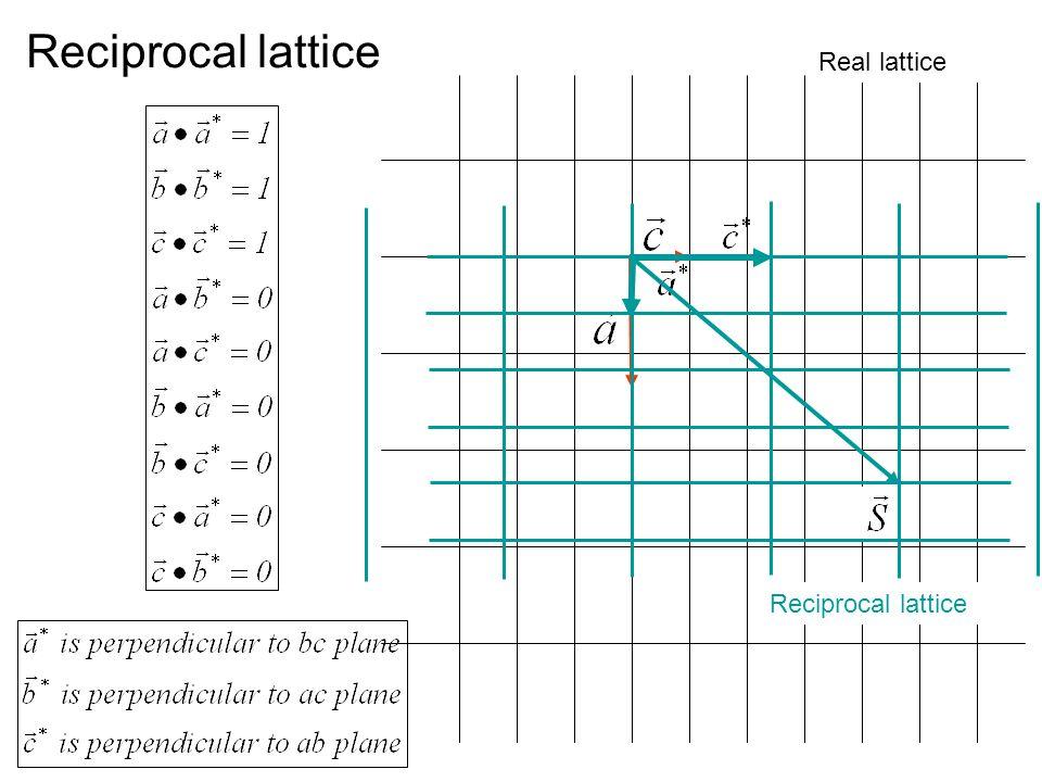 Reciprocal lattice Real lattice Reciprocal lattice