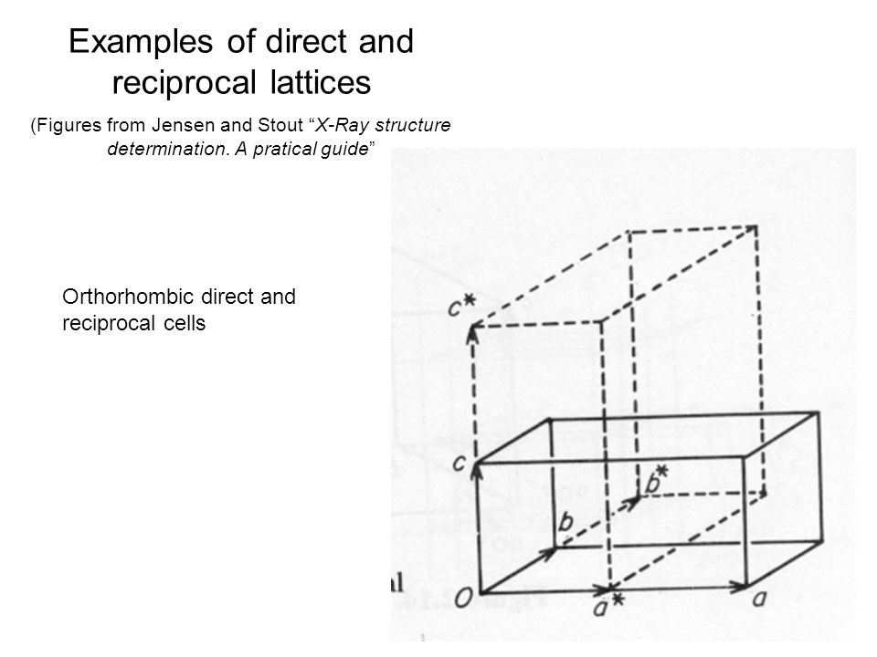Examples of direct and reciprocal lattices