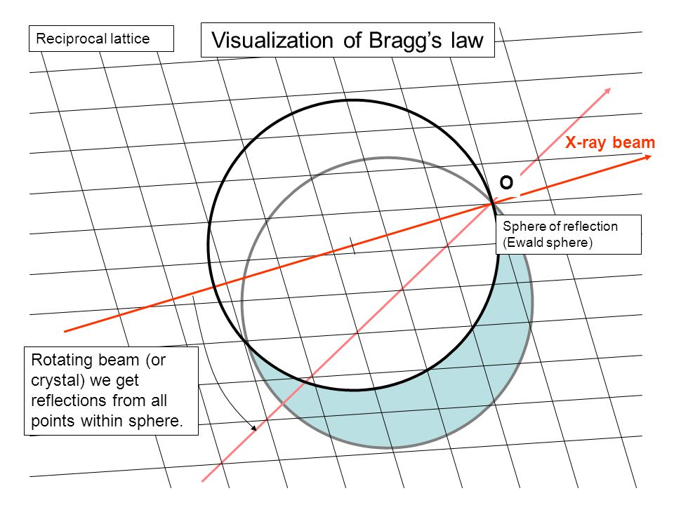 Visualization of Bragg's law