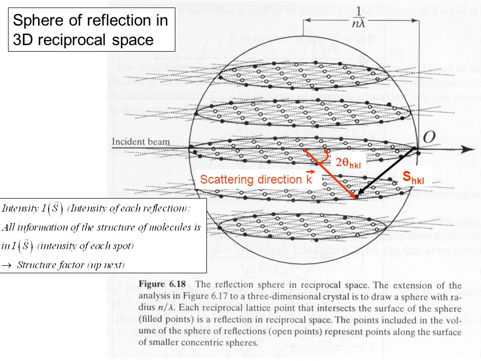Sphere of reflection in 3D reciprocal space