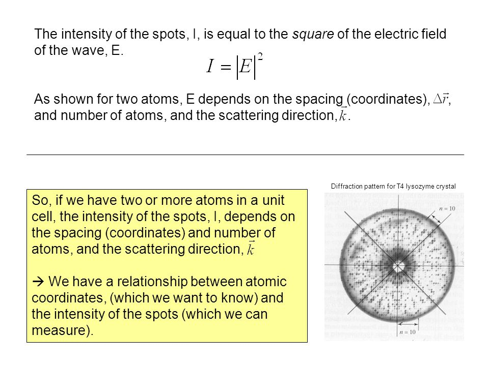 The intensity of the spots, I, is equal to the square of the electric field of the wave, E.