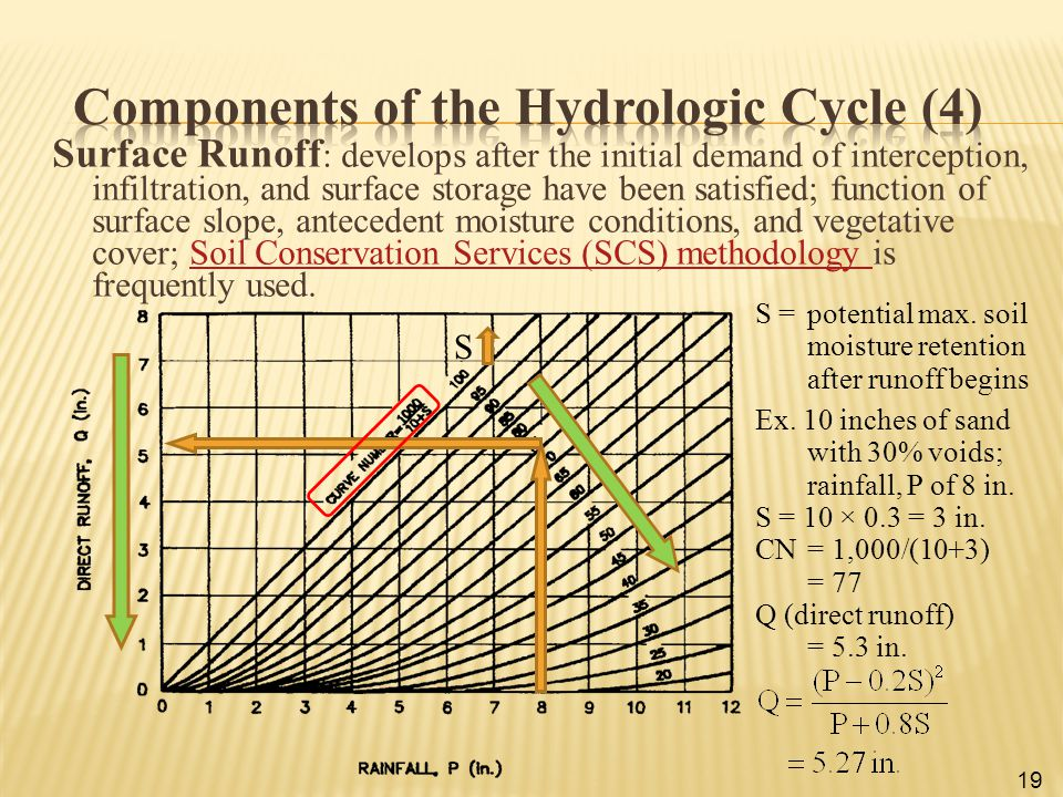Components of the Hydrologic Cycle (4)