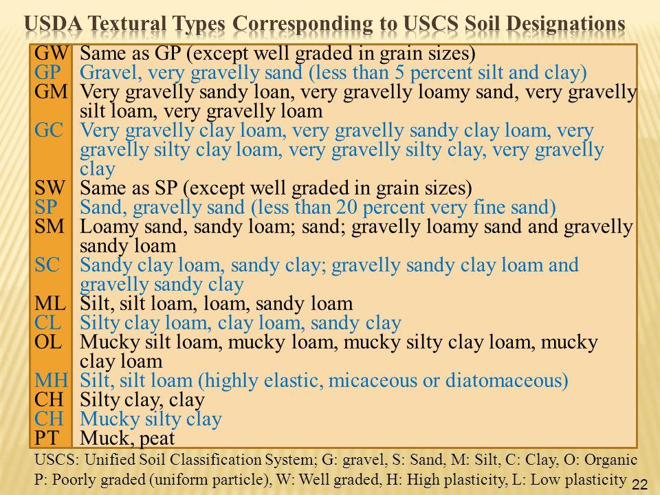 USDA Textural Types Corresponding to USCS Soil Designations
