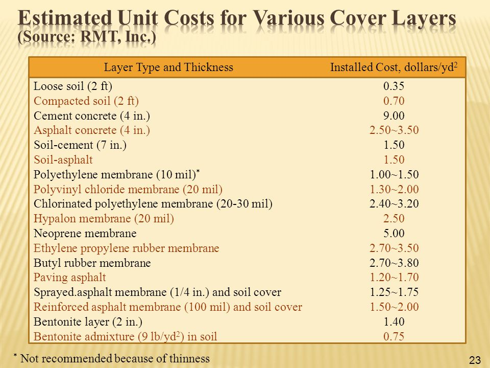 Estimated Unit Costs for Various Cover Layers (Source: RMT, Inc.)