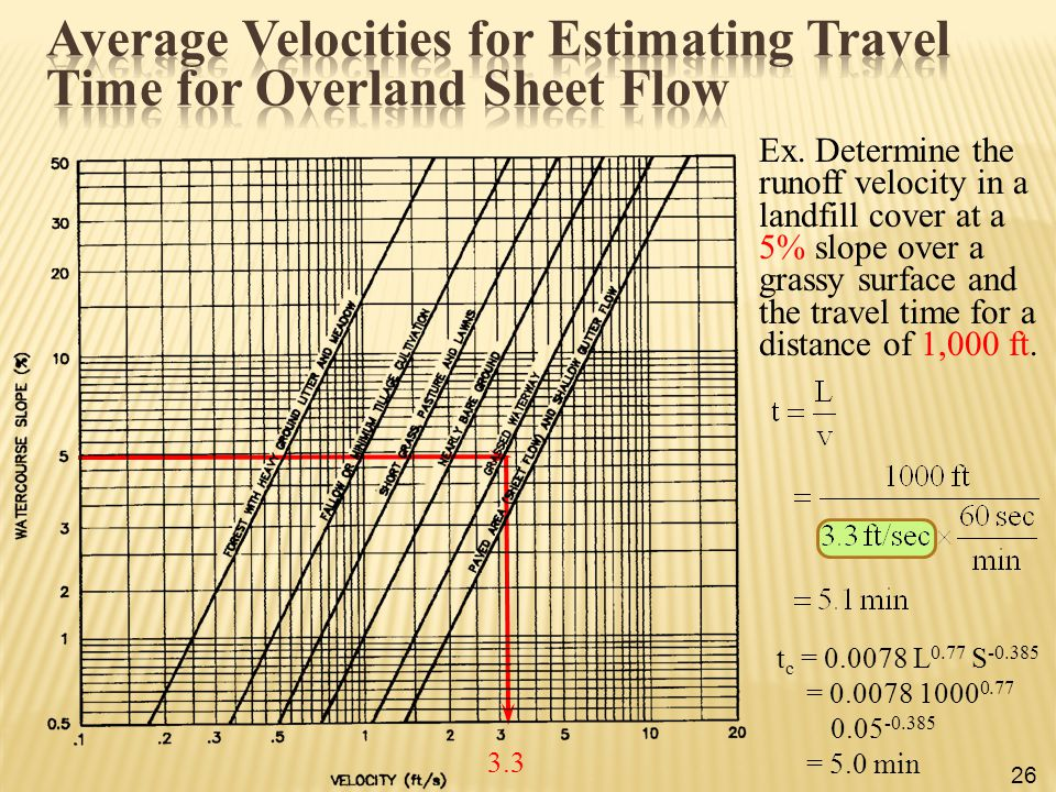 Average Velocities for Estimating Travel Time for Overland Sheet Flow