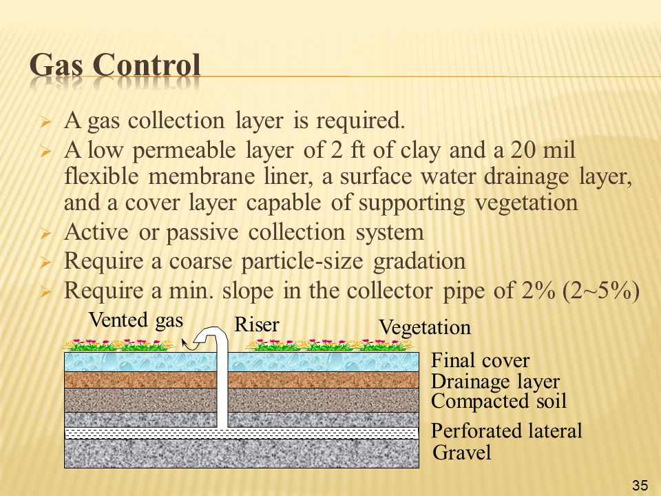 Gas Control A gas collection layer is required.