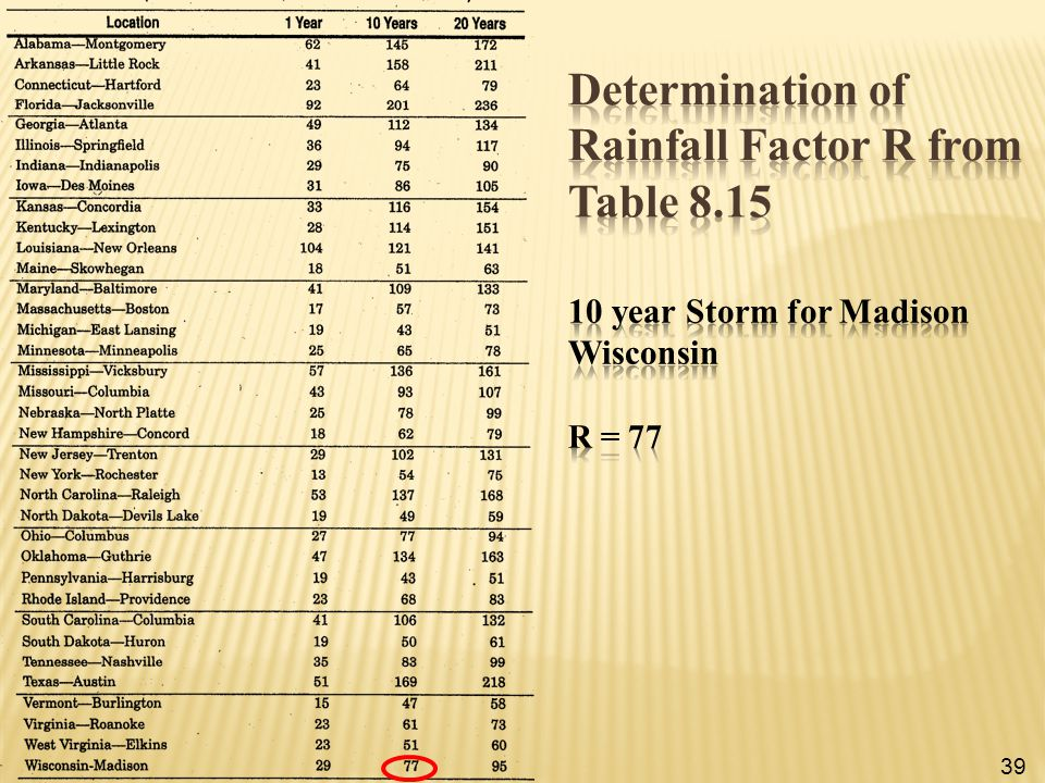 Determination of Rainfall Factor R from Table 8.15