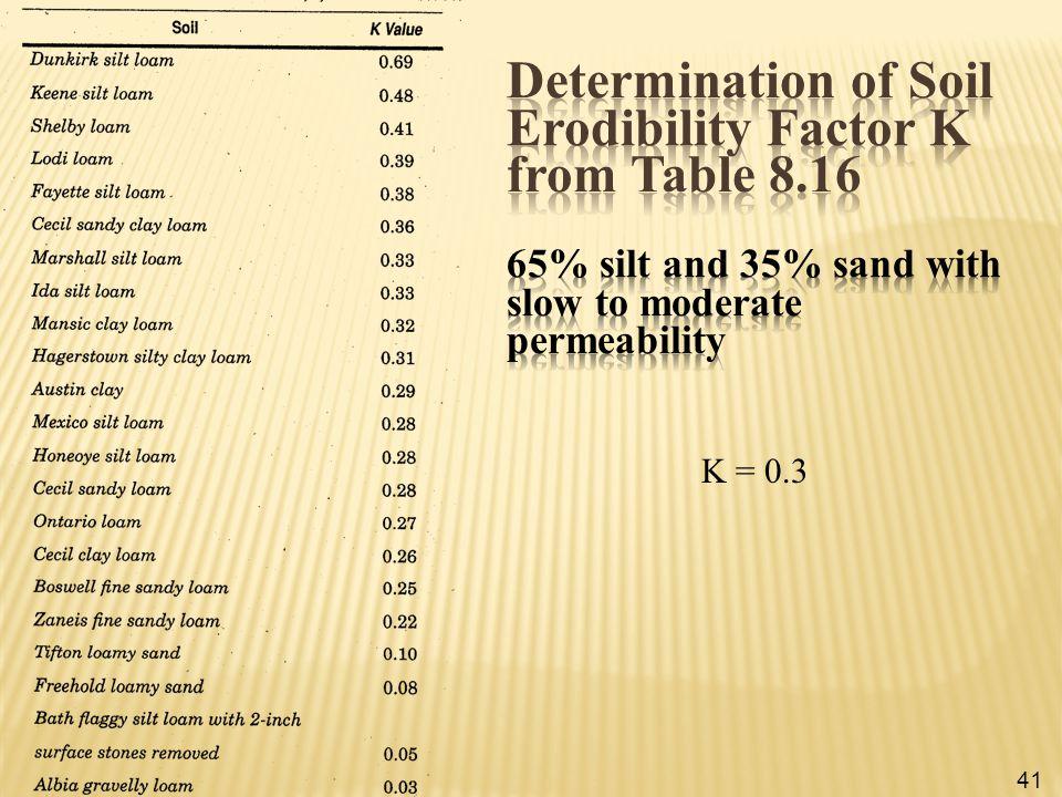 Determination of Soil Erodibility Factor K from Table 8.16