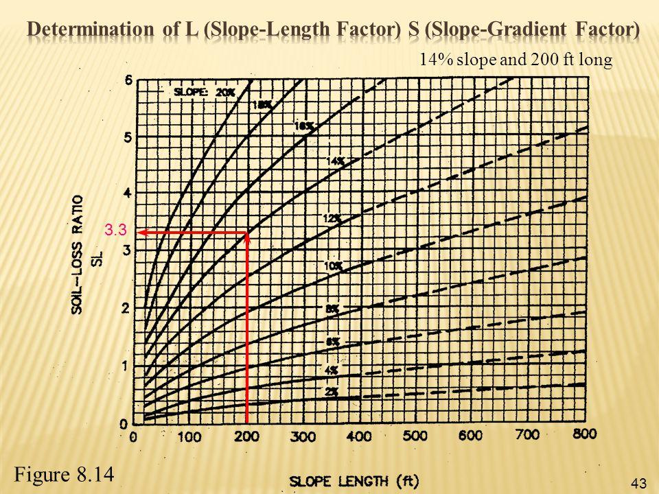Determination of L (Slope-Length Factor) S (Slope-Gradient Factor)
