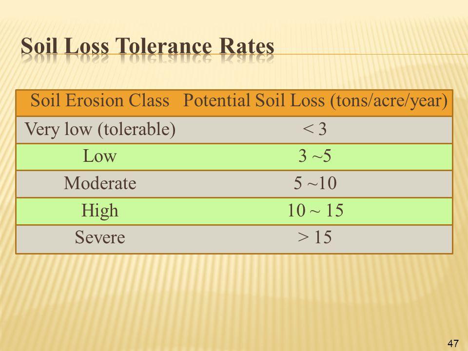 Soil Loss Tolerance Rates