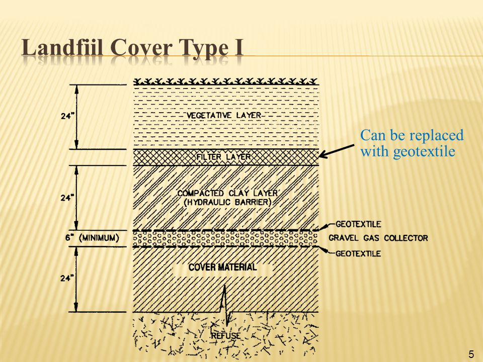 Landfiil Cover Type I Can be replaced with geotextile