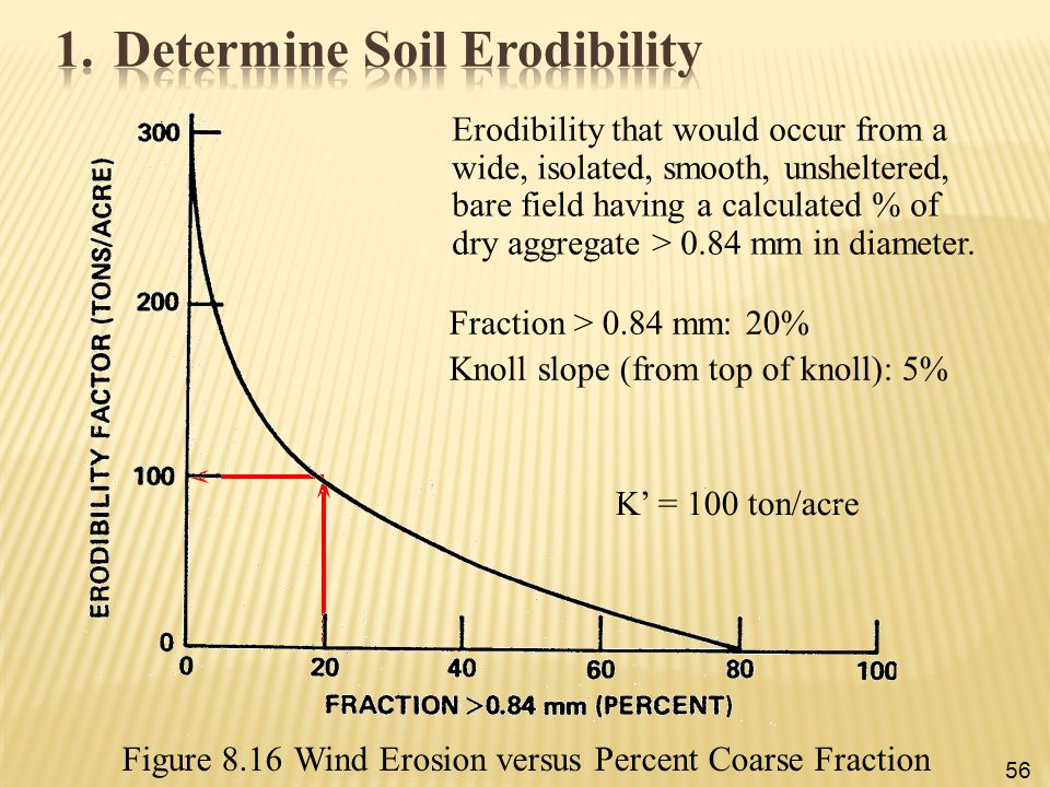 Determine Soil Erodibility