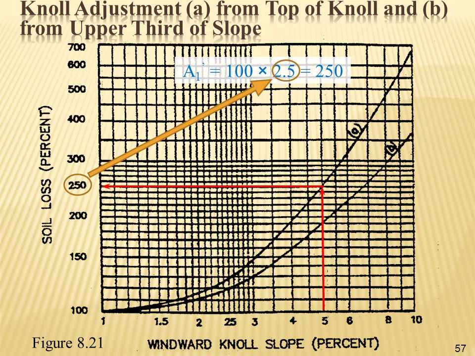 Knoll Adjustment (a) from Top of Knoll and (b) from Upper Third of Slope
