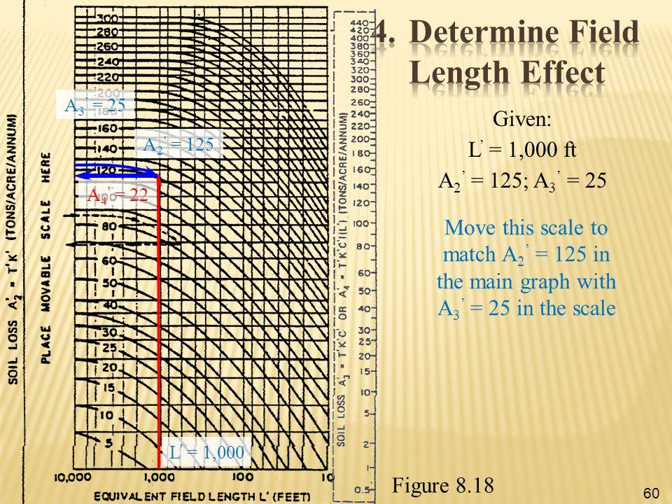 4. Determine Field Length Effect