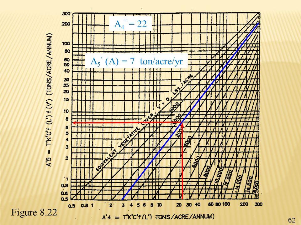A4' = 22 A5' (A) = 7 ton/acre/yr Figure 8.22
