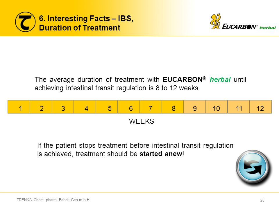 6. Interesting Facts – IBS, Duration of Treatment