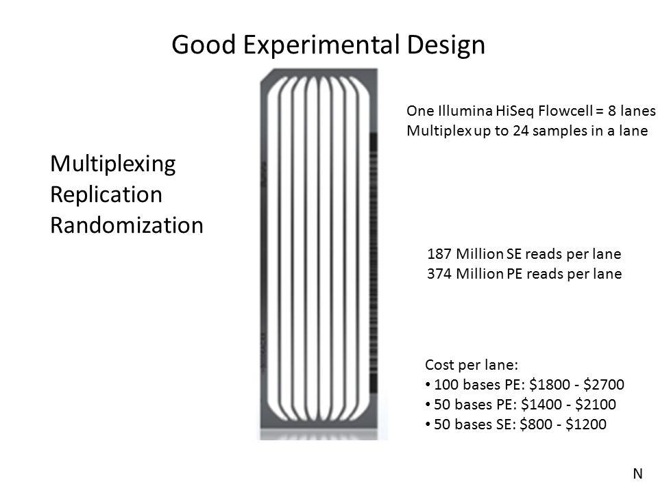 Good Experimental Design