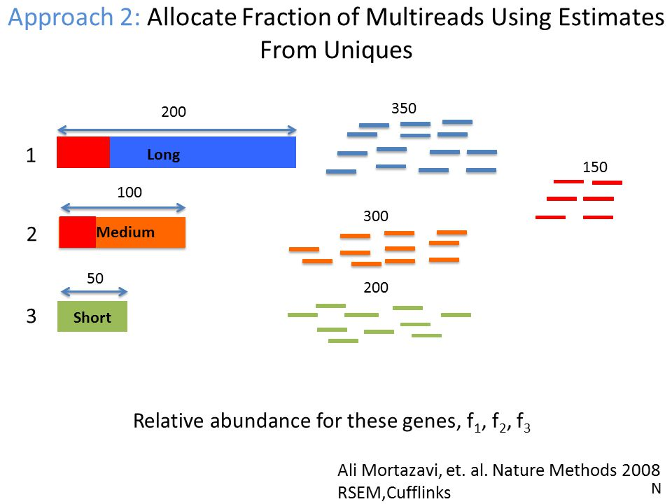 Approach 2: Allocate Fraction of Multireads Using Estimates From Uniques