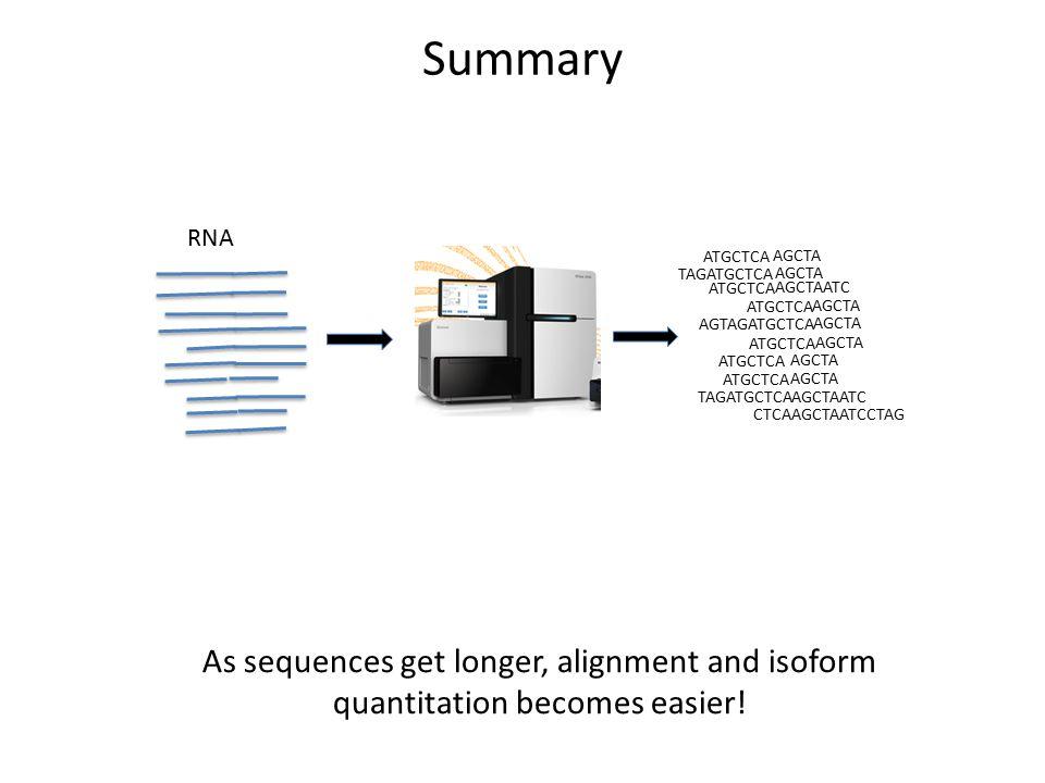 Summary RNA. ATGCTCA. AGCTA. TAGATGCTCA. AGCTA. ATGCTCA. AGCTAATC. ATGCTCA. AGCTA. AGTAGATGCTCA.