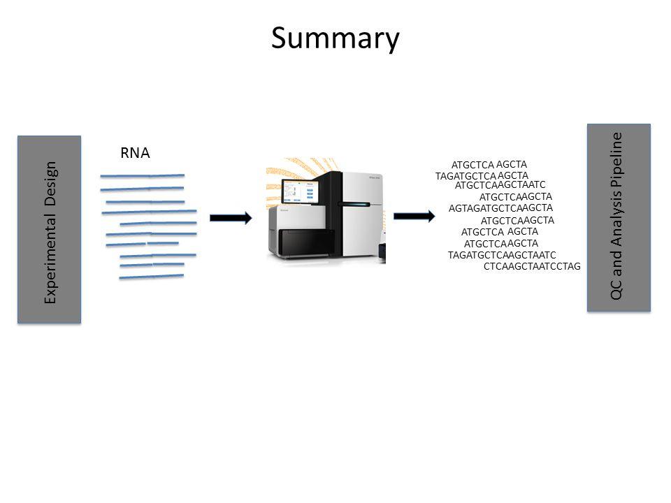 Summary RNA QC and Analysis Pipeline Experimental Design ATGCTCA AGCTA