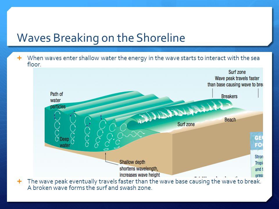 Waves Breaking on the Shoreline