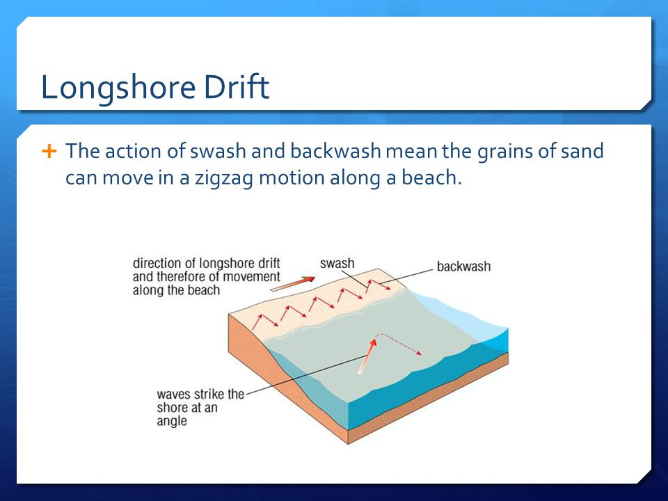 Longshore Drift The action of swash and backwash mean the grains of sand can move in a zigzag motion along a beach.