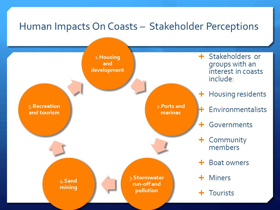 Human Impacts On Coasts – Stakeholder Perceptions